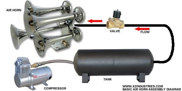 Train Truck Air Horn Document